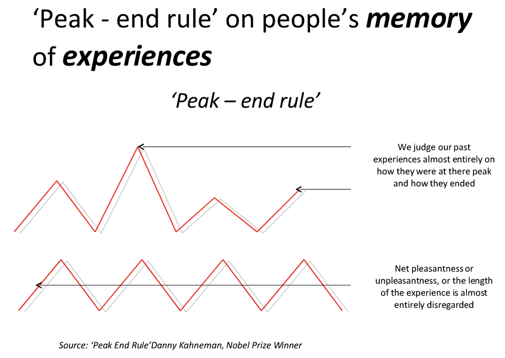Creating multiple peaks during the day. – An Article By Vijay Batra
